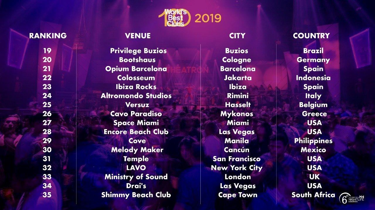 Mejores discotecas del mundo puestos 19-35
